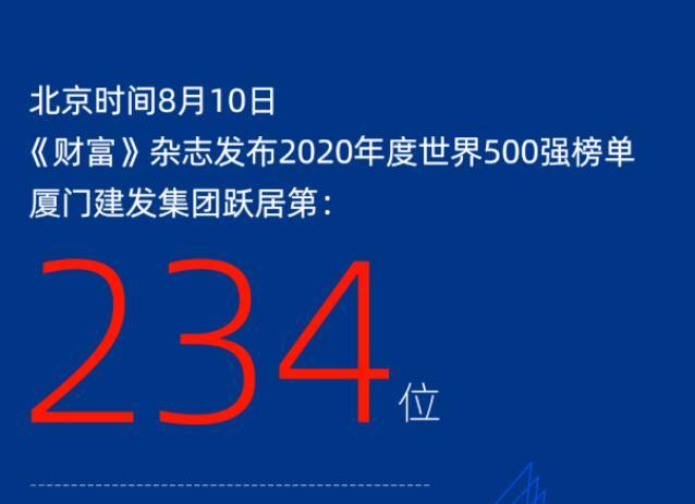 连年攀升丨厦门雷电竞app下载集团跃居2020《财富》世界500强234位